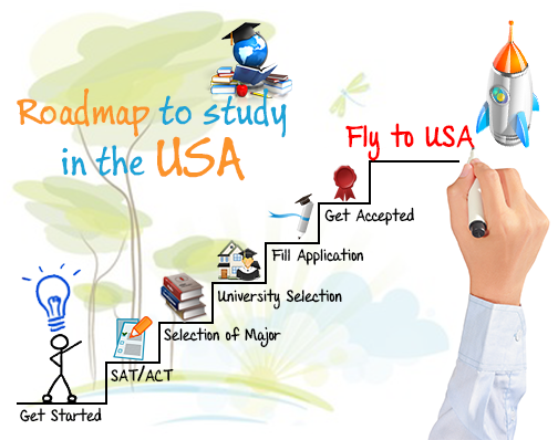 Roadmap to Study in the USA